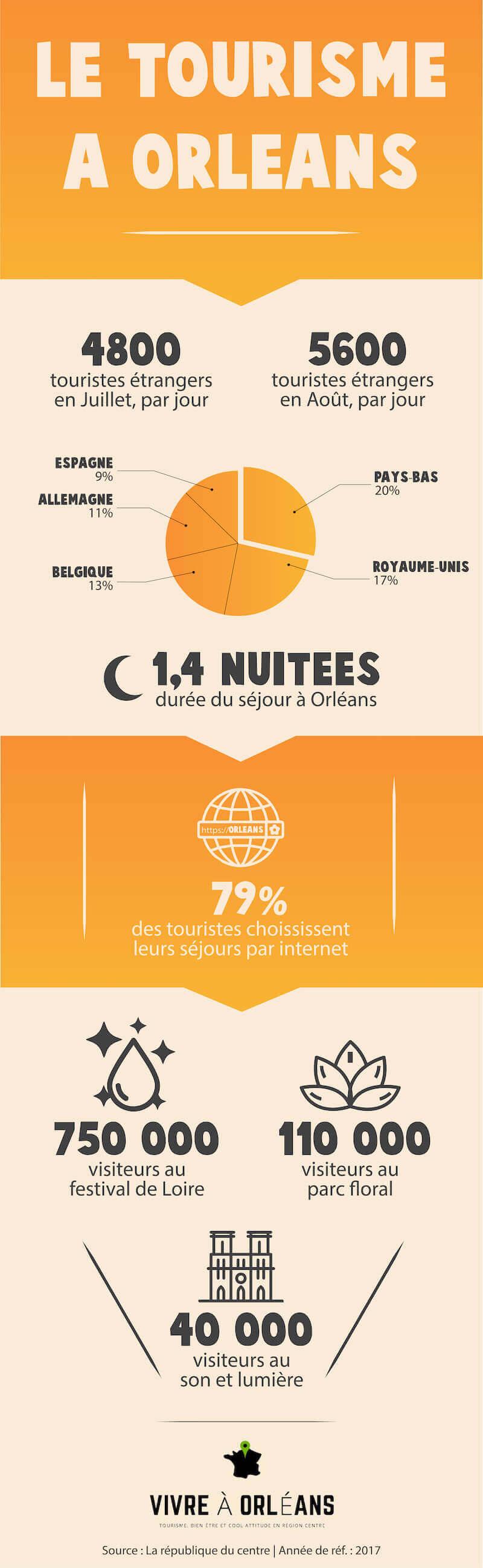 infographie tourisme Orléans